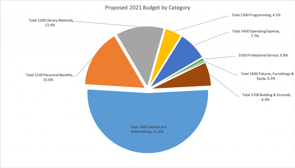 2021 Budget by Category